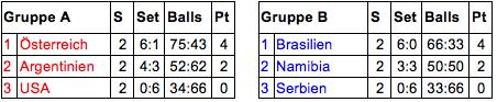 Tabellen Gruppe A und B