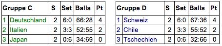 Tabelle Gruppe C und B